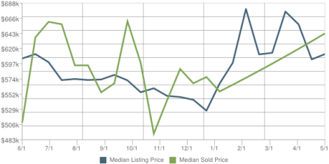 Glen Rock Real Estate Market Report