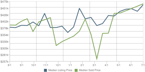 Midland Park Real Estate Report