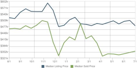 Ramsey Market Report