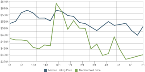 Hillsdale Real Estate Market
