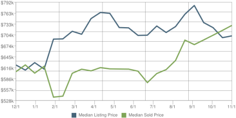 Saddle river real estate market