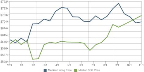 Saddle river real estate market