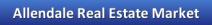 allendale real estate market